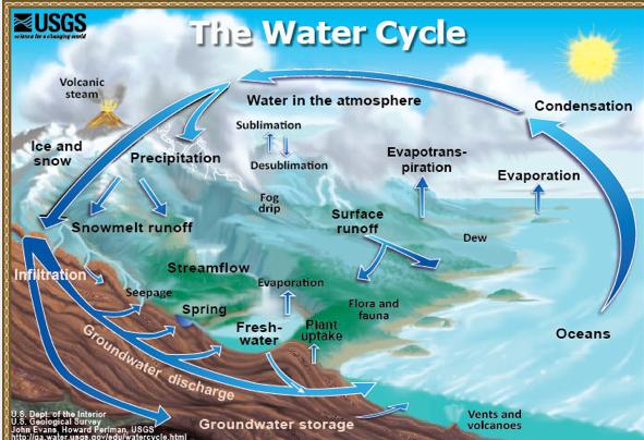 WaterCycleUSGS